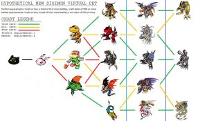 Digimon V-Pet Dragon 2 by Tomozaurus