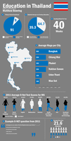 Infographic - Education in Thailand by MattBowring