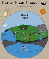Celtic Realms  Directions by Morsoth