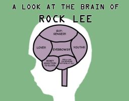 Rock Lee's Brain by Neodusk
