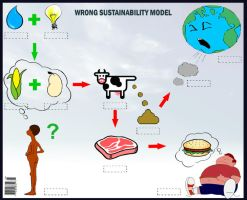 Wrong Sustainability Model by poderiu