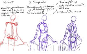 Tutorial - Stages of Figure Drawing by JustALittleBitCooler