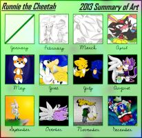 Summary of Art 2013 by Runnie-the-cheetah