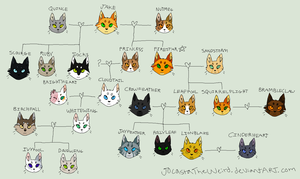 Firestar's family tree (CONTAINS TONS OF SPOILERS) by JocastaTheWeird