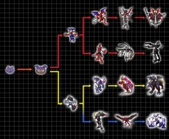 Digivolution Chart - Kiimon by Chameleon-Veil