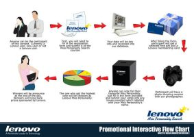 Lenovo Promotional Flow Chart by chuinhao10