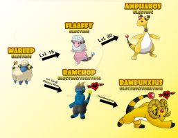 Mareep's Alternate Evolution Line by JamalPokemon