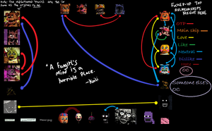 FNaF Shipping Meme (UPDATED) by Koili