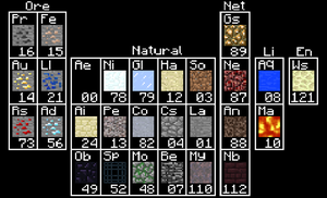 Minecraft Periodic Table by IAmTheOracle