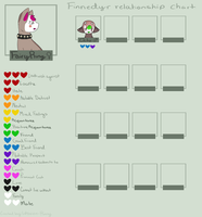 FairyRing's Relationship chart by Whovian-Rinny