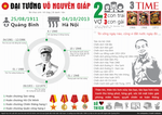 General Giap - Vo Nguyen Giap - Infographic by wolffit