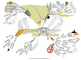 Lessons from a swan Mind Map by Creativeinspiration