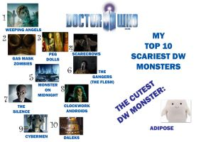 10 Monsters of Doctor Who by lovergirl786
