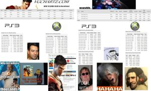 DmC Devil May Cry low sales by admiralakbar101