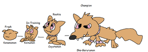 Coyotemon Evolution Line by TannerxDelia