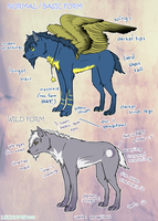 Naluna FORM chart by LuckyPaw