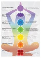 All Chakras by boddahbod