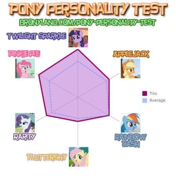 My Results for the Pony Personality Test Thing by armored-core921