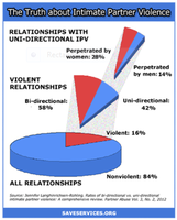 Save and Violent Relationships by lordmep