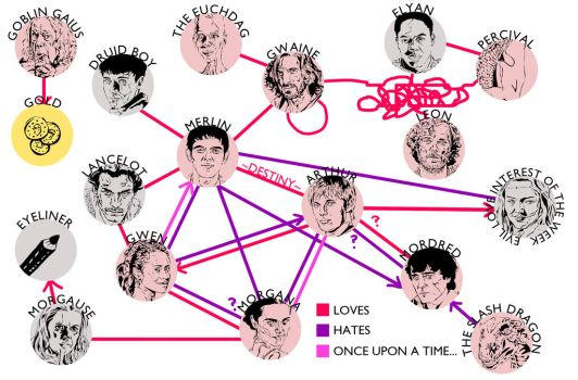 The many relationships in Merlin by drwhofreak