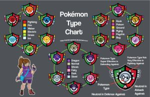 Pokemon Type Infographic by MinishCapsLock