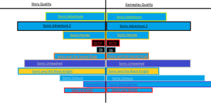 Graph: Sonic Game Quality by Vorahk295
