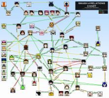 Smash 4 Relations Chart- The Fighters by MewKwota