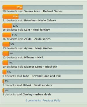 poll results by FBende
