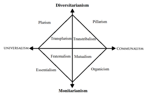 Political Compass: The Ideologies of 22nd century by elusivexeno