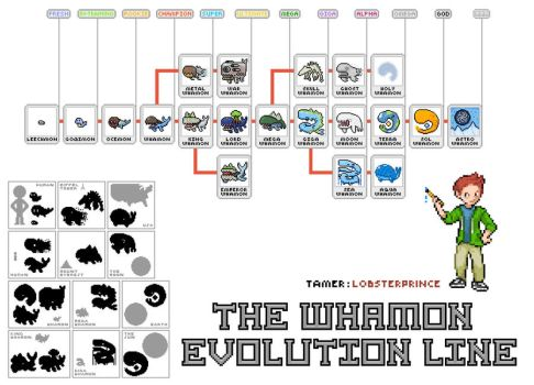 Whalemon evolution line by Lobsterprince