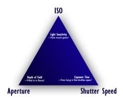 The Exposure Triangle by silber-englein