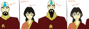 Tenzin and Pema DIFFERENT AGES by Zugoldragon