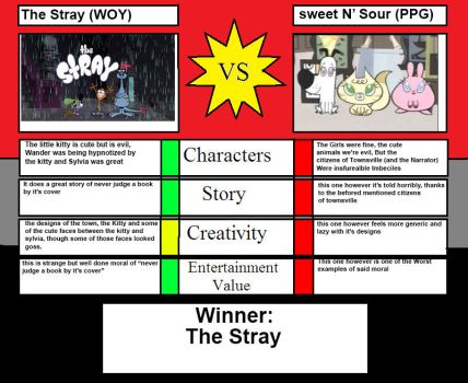 The Stray (WOY) vs Sweet n' Sour (PPG) by MaxEd32