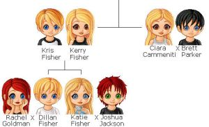 Fisher Family Tree by GothicKitta