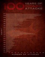 PosterVine 100 Years of Shark Attacks #SharkWeek by PosterVine