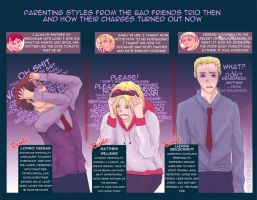 APH - BFT's Parenting Style by natersal