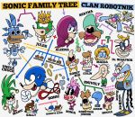 Sonic and Robotnik Family Tree by jjmccullough