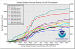 The 'hottest year EVUH!' sees even less tornados by Kajm
