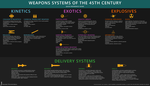 Weapons Systems of the 45th Century by NikkoJT