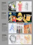 Improvement Meme 2003-2007 by lucykanti