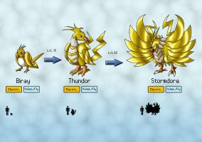 Electric Fakemon Biray + evolutions by Smymor