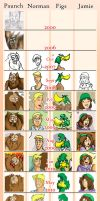EG through the years by Everyday-Grind-Comic