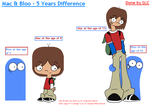 Mac and Bloo - 5 Years Later by StupidLittleCreature