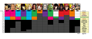 Big Brother DeviantArt 2 Progress Chart by bad-asp