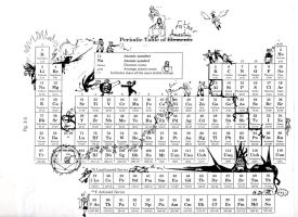 FMA Periodic Table by EveningAlchemist