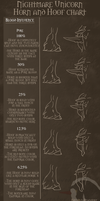 Nightmare Unicorn Hoof and Horn Chart by ReaWolf