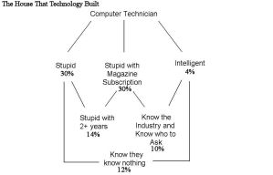 STUPID Computer Tech Chart by Ften