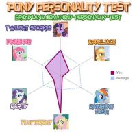 Pony Personality Test by grilledcat