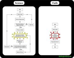 science vs faith by lisa-im-laerm