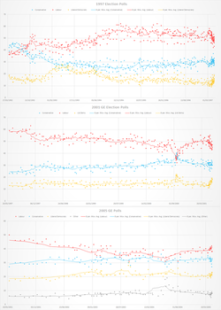 Poll Graph, UK General Elections: 1997, 2001, 2005 by Thumboy21